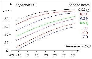 Kapazität-Temperatur